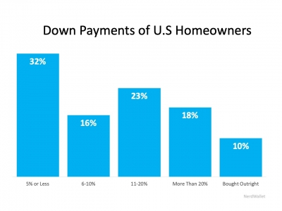 Down Payments of U.S Homeowners