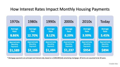 How interest rates impact monthly house payment